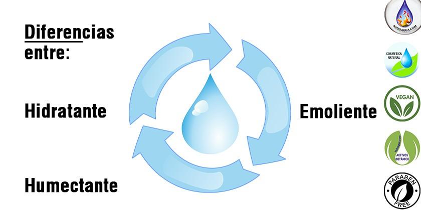 Diferencia entre hidratante, humectante y emoliente-aydoagua.com